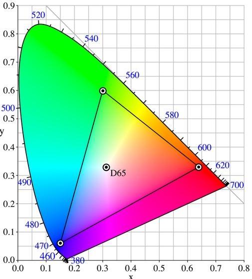 RGB voor menselijk oog